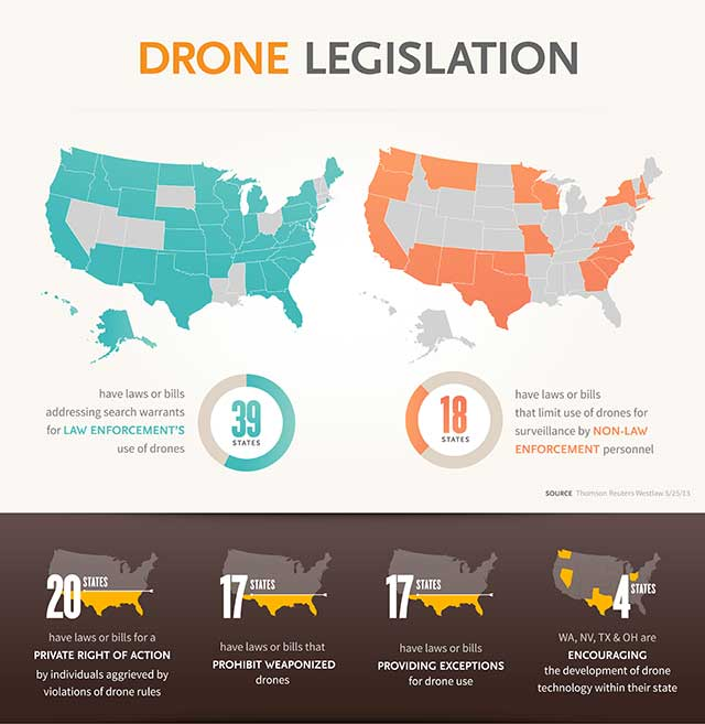 DroneLegislation