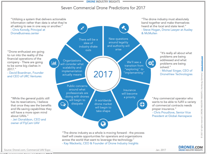 7 Commercial Drone Predictions for 2017 - Drone Market